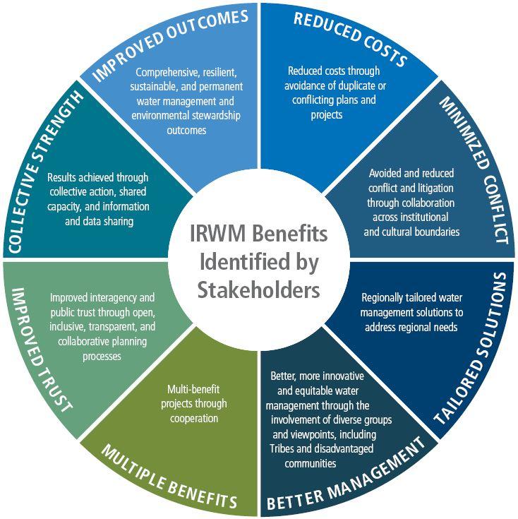 IRWM Stakeholder Benefits Wheel